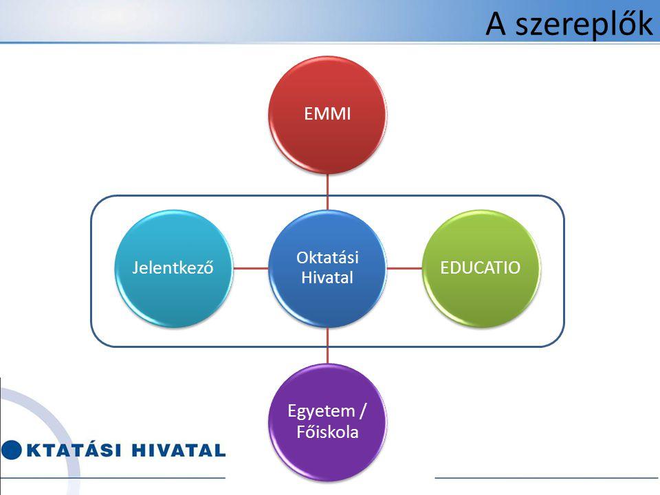A szereplők Oktatási Hivatal EMMIEDUCATIO Egyetem / Főiskola Jelentkező