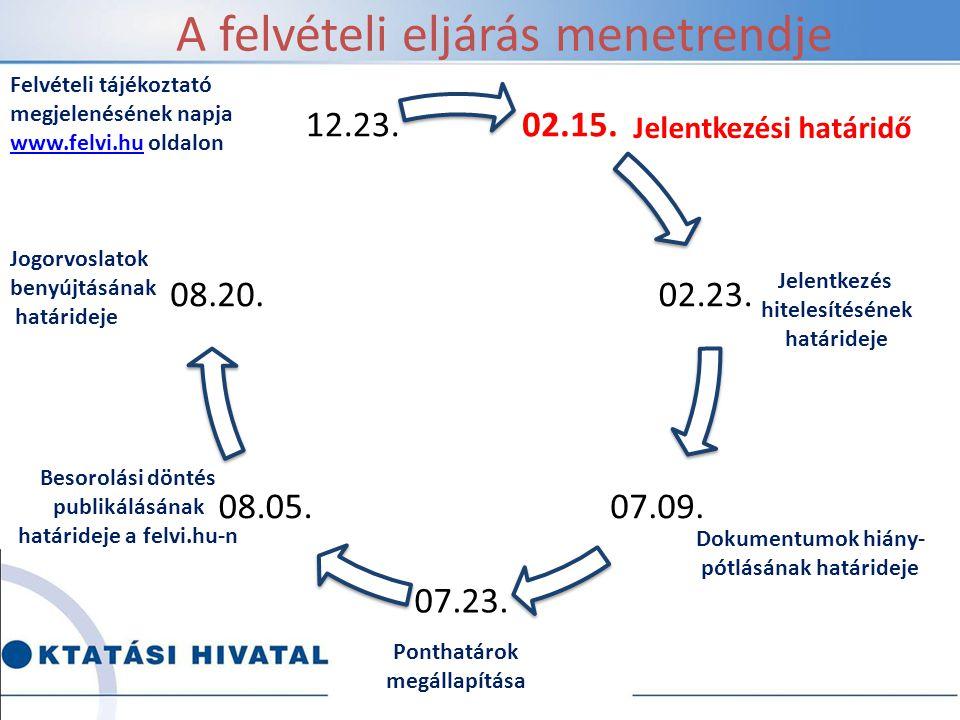 A 2015.évi általános eljárás Részletszabályok a 423/2012.