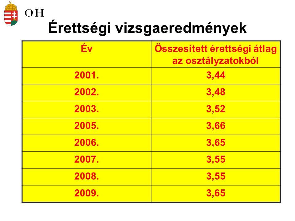 Érettségi vizsgaeredmények ÉvÖsszesített érettségi átlag az osztályzatokból 2001.3,44 2002.3,48 2003.3,52 2005.3,66 2006.3,65 2007.3,55 2008.3,55 2009.3,65