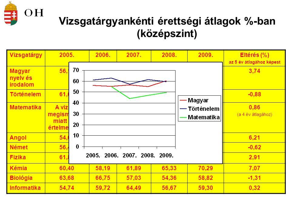 Vizsgatárgyankénti érettségi átlagok %-ban (középszint) Vizsgatárgy2005.2006.2007.2008.2009.Eltérés (%) az 5 év átlagához képest Magyar nyelv és irodalom 56,1255,1756,6454,9160,383,74 Történelem61,0062,8157,3661,5859,59-0,88 MatematikaA vizsga megismétlése miatt nem értelmezhető.