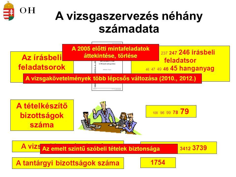 A vizsgaszervezés néhány számadata Az írásbeli feladatsorok száma A tételkészítő bizottságok száma 108 96 99 78 79 222 258 237 247 246 írásbeli feladatsor 46 47 49 46 45 hanganyag – a honlapon A vizsgabizottságok száma 3555 3701 3710 3412 3739 A 2005 előtti mintafeladatok áttekintése, törlése A vizsgakövetelmények több lépcsős változása (2010., 2012.) A tantárgyi bizottságok száma 1754 Az emelt szintű szóbeli tételek biztonsága