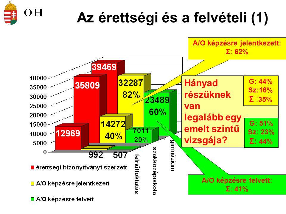 A/O képzésre felvett: Σ: 41% A/O képzésre jelentkezett: Σ: 62% Hányad részüknek van legalább egy emelt szintű vizsgája.