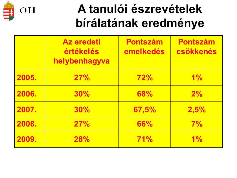 A tanulói észrevételek bírálatának eredménye Az eredeti értékelés helybenhagyva Pontszám emelkedés Pontszám csökkenés 2005.27%72%1% 2006.30%68%2% 2007.30%67,5%2,5% 2008.27%66%7% 2009.28%71%1%