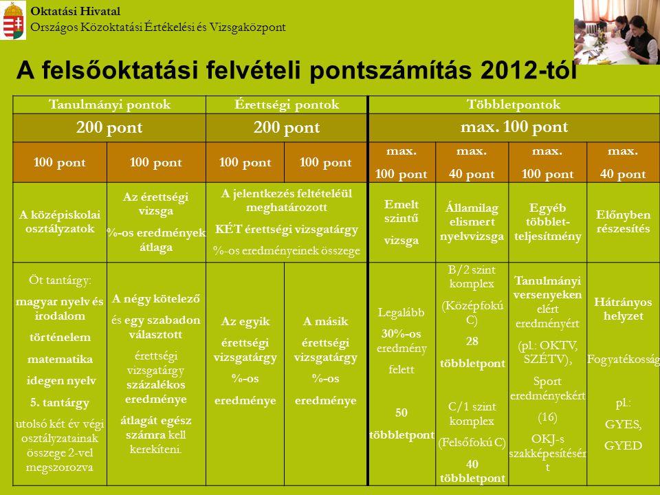 Oktatási Hivatal Országos Közoktatási Értékelési és Vizsgaközpont A felsőoktatási felvételi pontszámítás 2012-tól Tanulmányi pontokÉrettségi pontokTöb