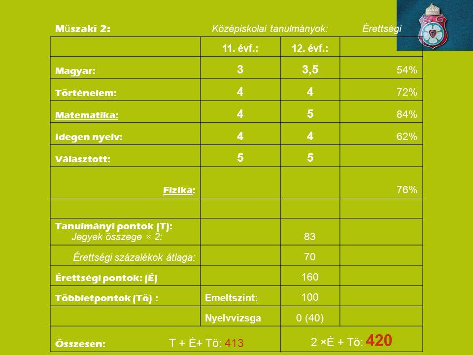 M ű szaki 2: Középiskolai tanulmányok:Érettségi 11. évf.:12. évf.: Magyar: 33,5 54% Történelem: 44 72% Matematika: 45 84% Idegen nyelv: 44 62% Választ