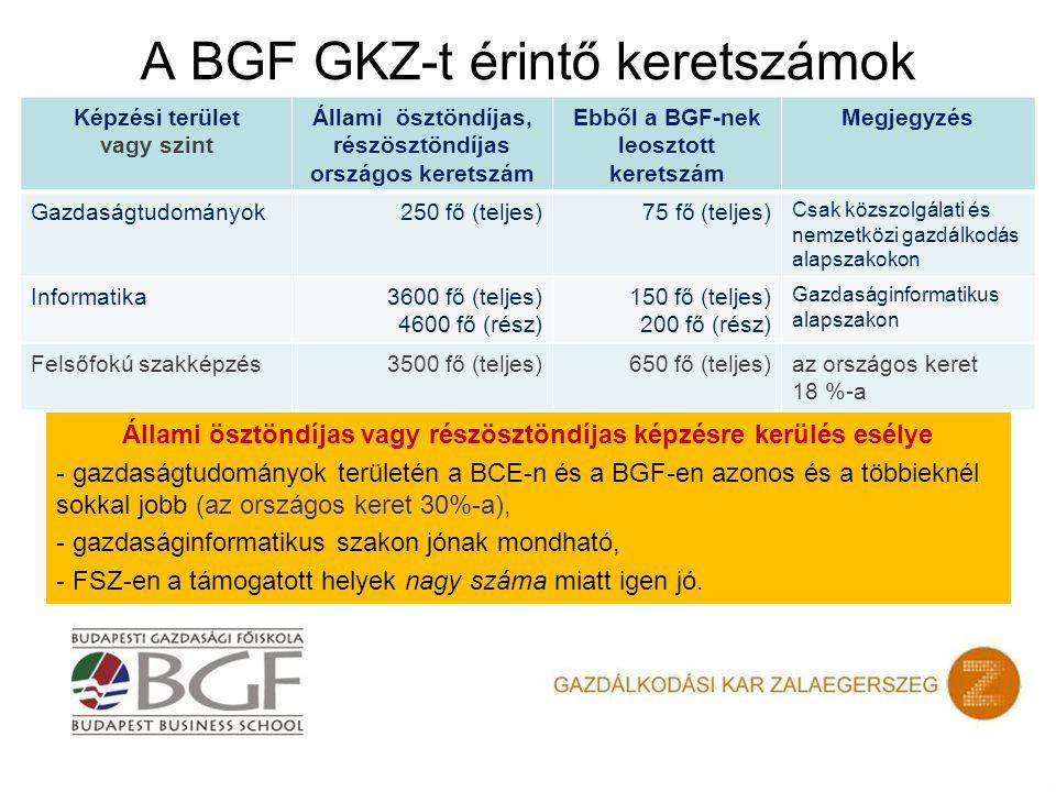 A BGF GKZ-t érintő keretszámok Állami ösztöndíjas vagy részösztöndíjas képzésre kerülés esélye - gazdaságtudományok területén a BCE-n és a BGF-en azonos és a többieknél sokkal jobb (az országos keret 30%-a), - gazdaságinformatikus szakon jónak mondható, - FSZ-en a támogatott helyek nagy száma miatt igen jó.