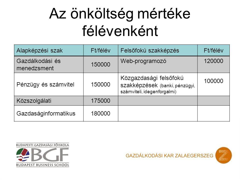 Az önköltség mértéke félévenként Alapképzési szakFt/félévFelsőfokú szakképzésFt/félév Gazdálkodási és menedzsment 150000 Web-programozó120000 Pénzügy