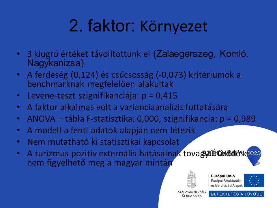 2. faktor: Környezet 3 kiugró értéket távolítottunk el (Zalaegerszeg, Komló, Nagykanizsa) A ferdeség (0,124) és csúcsosság (-0,073) kritériumok a benc