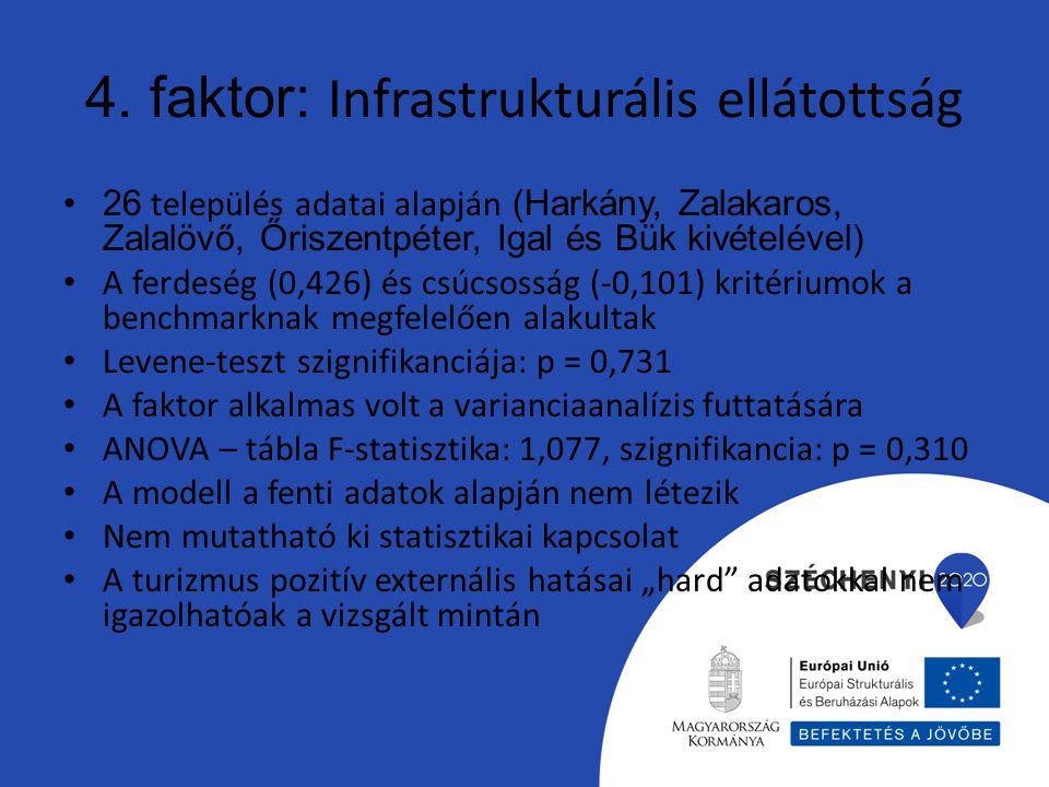4. faktor: Infrastrukturális ellátottság 26 település adatai alapján (Harkány, Zalakaros, Zalalövő, Őriszentpéter, Igal és Bük kivételével) A ferdeség