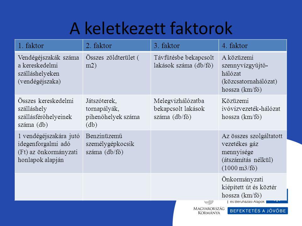A keletkezett faktorok 1. faktor2. faktor3. faktor4. faktor Vendégéjszakák száma a kereskedelmi szálláshelyeken (vendégéjszaka) Összes zöldterület ( m