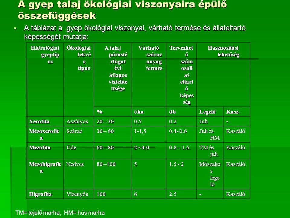 A gyep talaj ökológiai viszonyaira épülő összefüggések  A táblázat a gyep ökológiai viszonyai, várható termése és állateltartó képességét mutatja: Hidrológiai gyeptíp us Ökológiai fekvé s típus A talaj pórusté rfogat évi átlagos víztelíte ttsége Várható száraz anyag termés Tervezhet ő szám osáll at eltart ó képes ség Hasznosítási lehetőség %t/hadbLegelőKasz.