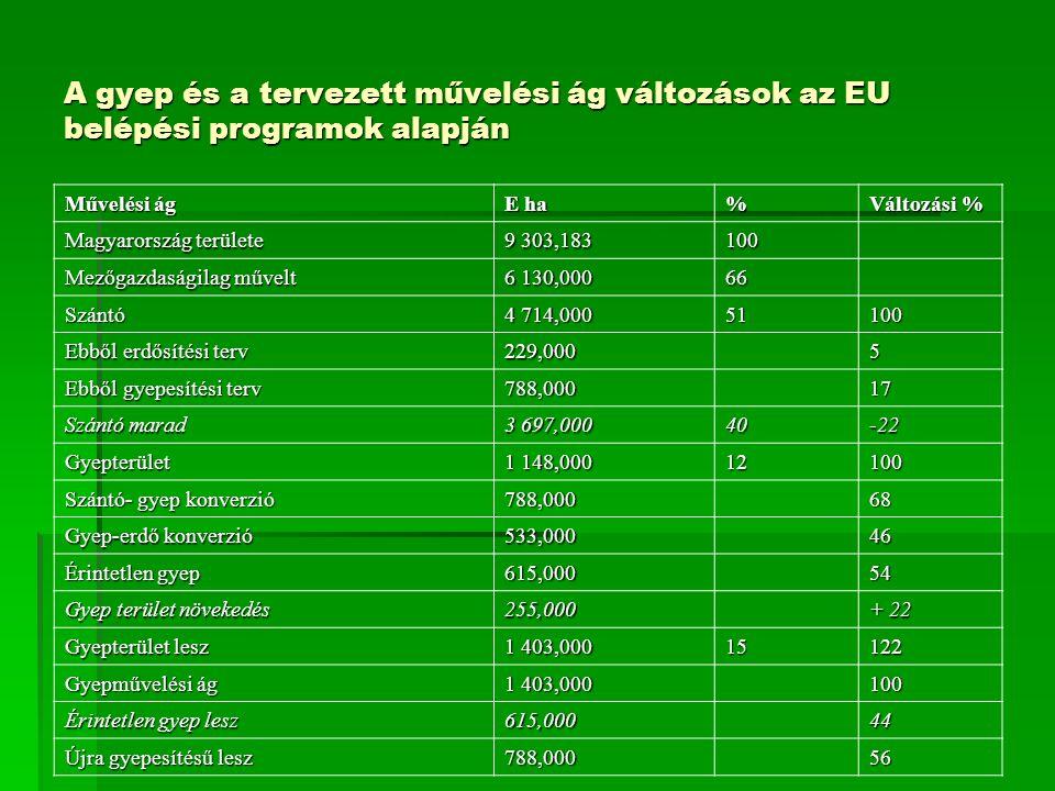 A gyep és a tervezett művelési ág változások az EU belépési programok alapján Művelési ág E ha % Változási % Magyarország területe 9 303,183 100 Mezőgazdaságilag művelt 6 130,000 66 Szántó 4 714,000 51100 Ebből erdősítési terv 229,000 5 Ebből gyepesítési terv 788,000 17 Szántó marad 3 697,00040-22 Gyepterület 1 148,000 12100 Szántó- gyep konverzió 788,000 68 Gyep-erdő konverzió 533,000 46 Érintetlen gyep 615,000 54 Gyep terület növekedés 255,000 + 22 Gyepterület lesz 1 403,000 15122 Gyepművelési ág 1 403,000 100 Érintetlen gyep lesz 615,000 44 Újra gyepesítésű lesz 788,000 56