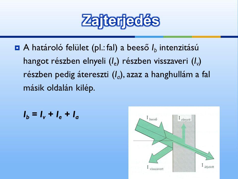  A határoló felület (pl.: fal) a beeső I b intenzitású hangot részben elnyeli (I e ) részben visszaveri (I v ) részben pedig átereszti (I a ), azaz a
