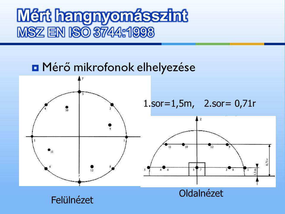  Mérő mikrofonok elhelyezése Felülnézet Oldalnézet 1.sor=1,5m, 2.sor= 0,71r