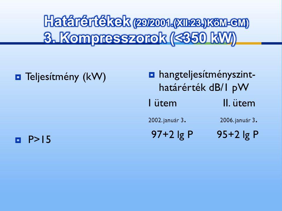  Teljesítmény (kW)  P>15  hangteljesítményszint- határérték dB/1 pW I ütem II. ütem 2002. január 3. 2006. január 3. 97+2 lg P 95+2 lg P