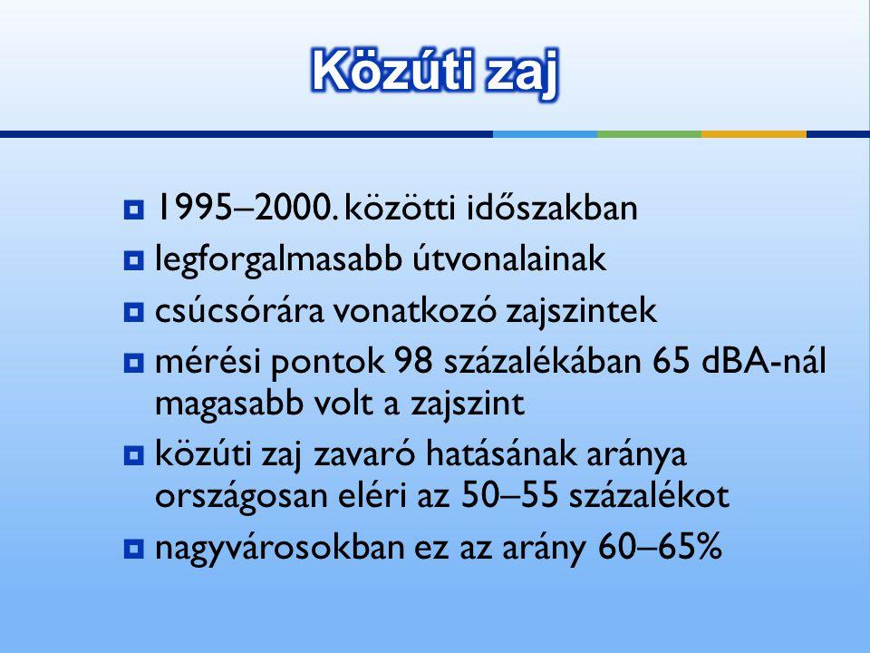  1995–2000. közötti időszakban  legforgalmasabb útvonalainak  csúcsórára vonatkozó zajszintek  mérési pontok 98 százalékában 65 dBA-nál magasabb v