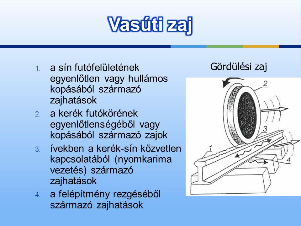 1. a sín futófelületének egyenlőtlen vagy hullámos kopásából származó zajhatások 2. a kerék futókörének egyenlőtlenségéből vagy kopásából származó zaj