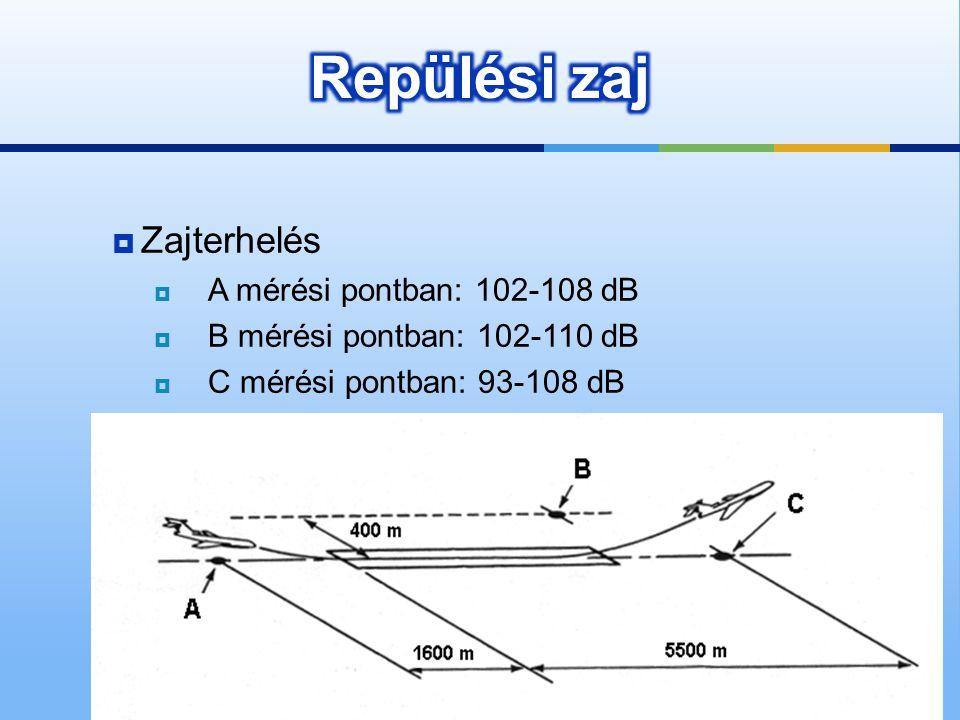  Zajterhelés  A mérési pontban: 102-108 dB  B mérési pontban: 102-110 dB  C mérési pontban: 93-108 dB