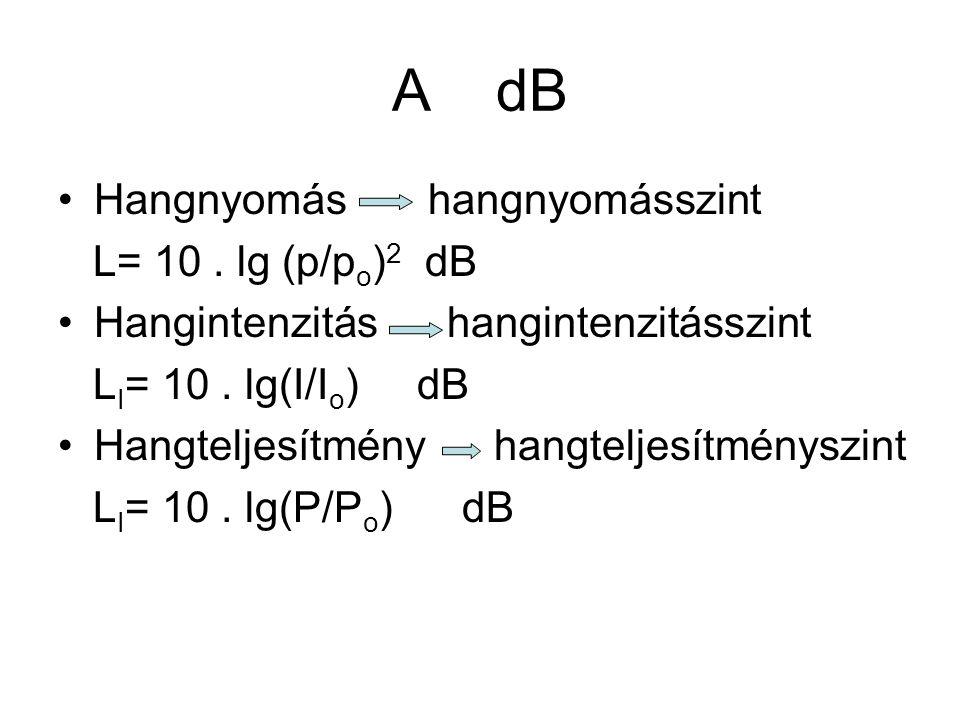 A dB Hangnyomás hangnyomásszint L= 10. lg (p/p o ) 2 dB Hangintenzitás hangintenzitásszint L I = 10. lg(I/I o ) dB Hangteljesítmény hangteljesítménysz