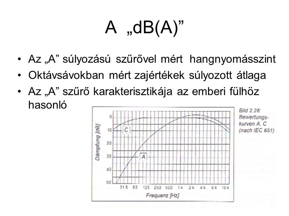 """A """"dB(A)"""" Az """"A"""" súlyozású szűrővel mért hangnyomásszint Oktávsávokban mért zajértékek súlyozott átlaga Az """"A"""" szűrő karakterisztikája az emberi fülhö"""