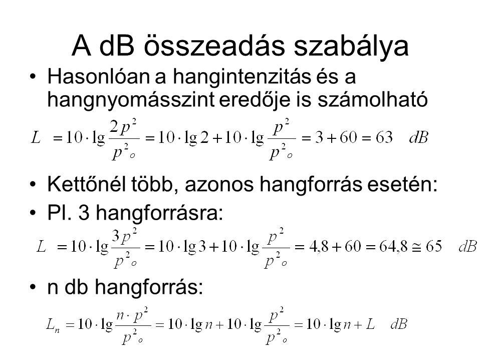 A dB összeadás szabálya Hasonlóan a hangintenzitás és a hangnyomásszint eredője is számolható Kettőnél több, azonos hangforrás esetén: Pl. 3 hangforrá