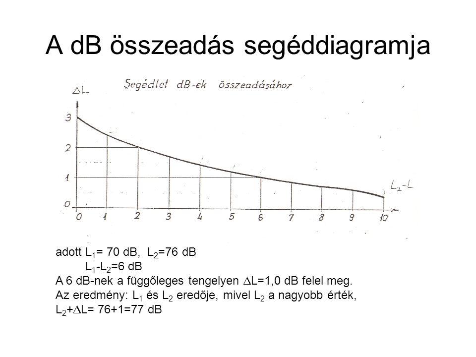 A dB összeadás segéddiagramja adott L 1 = 70 dB, L 2 =76 dB L 1 -L 2 =6 dB A 6 dB-nek a függőleges tengelyen  L=1,0 dB felel meg. Az eredmény: L 1 és