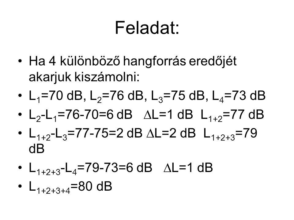 Feladat: Ha 4 különböző hangforrás eredőjét akarjuk kiszámolni: L 1 =70 dB, L 2 =76 dB, L 3 =75 dB, L 4 =73 dB L 2 -L 1 =76-70=6 dB  L=1 dB L 1+2 =77