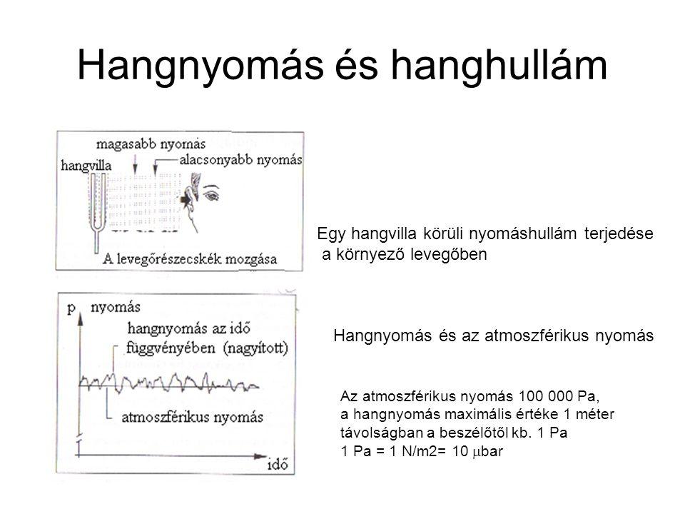 Adott oktávsávos spektrum alapján számítandó L A szint: Feladat: határozza meg az A súlyozású átlagos hangnyomás értékét.