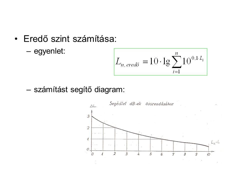 Eredő szint számítása: –egyenlet: –számítást segítő diagram: