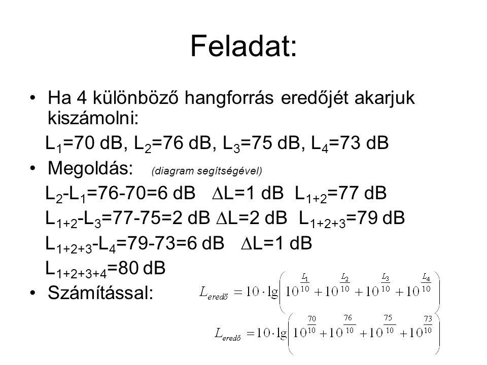 Feladat: Ha 4 különböző hangforrás eredőjét akarjuk kiszámolni: L 1 =70 dB, L 2 =76 dB, L 3 =75 dB, L 4 =73 dB Megoldás: (diagram segítségével) L 2 -L