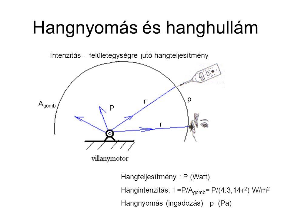 Hangnyomás és hanghullám Hangteljesítmény : P (Watt) Hangintenzitás: I =P/A gömb = P/(4.3,14. r 2 ) W/m 2 Hangnyomás (ingadozás) p (Pa) P r r A gömb p