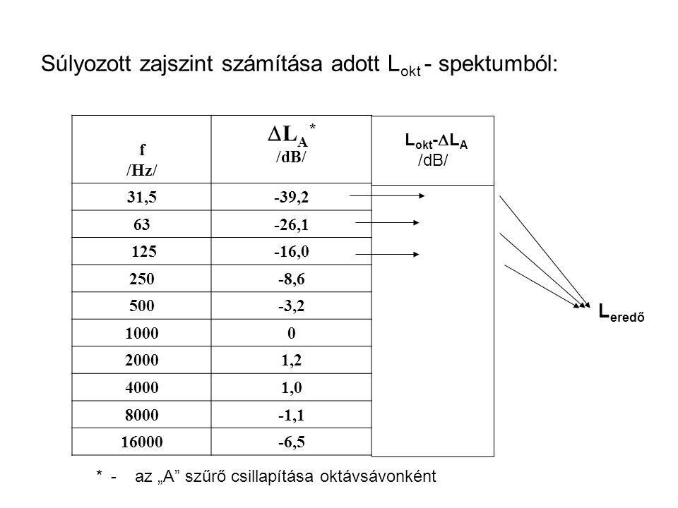 Súlyozott zajszint számítása adott L okt - spektumból: f /Hz/  L A * /dB/ 31,5-39,2 63-26,1 125-16,0 250-8,6 500-3,2 10000 20001,2 40001,0 8000-1,1 1