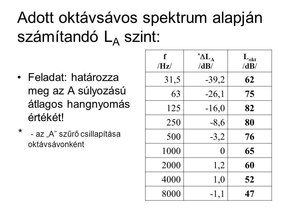 """Adott oktávsávos spektrum alapján számítandó L A szint: Feladat: határozza meg az A súlyozású átlagos hangnyomás értékét! * - az """"A"""" szűrő csillapítás"""