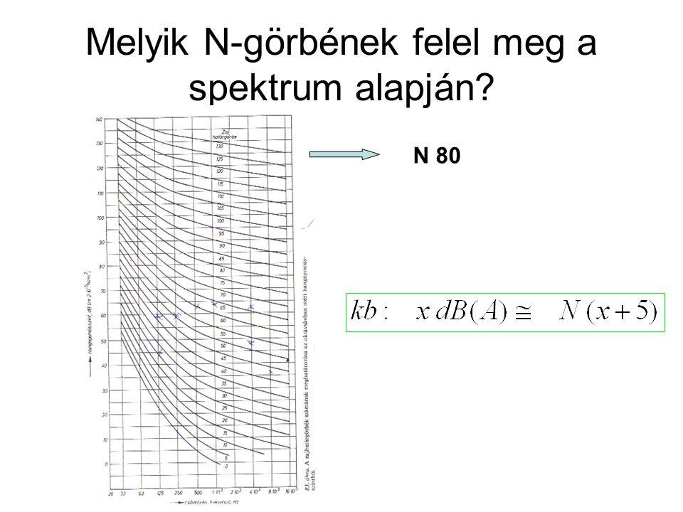 Melyik N-görbének felel meg a spektrum alapján? N 80