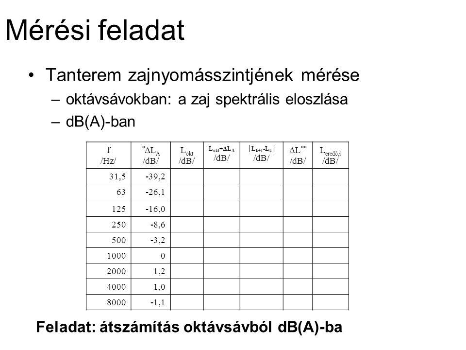 Mérési feladat Tanterem zajnyomásszintjének mérése –oktávsávokban: a zaj spektrális eloszlása –dB(A)-ban f /Hz/ *  L A /dB/ L okt /dB/ L okt +  L A