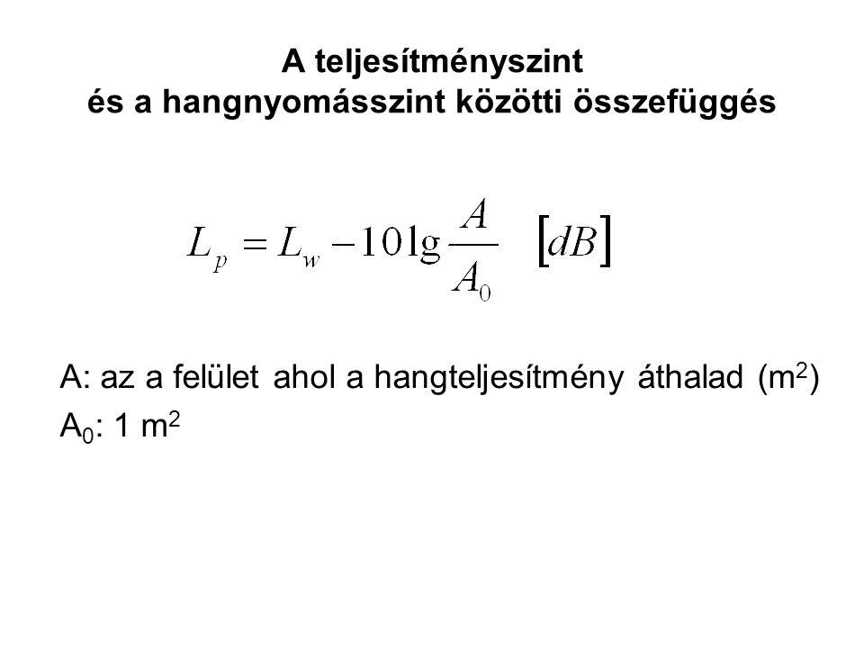 A teljesítményszint és a hangnyomásszint közötti összefüggés A: az a felület ahol a hangteljesítmény áthalad (m 2 ) A 0 : 1 m 2