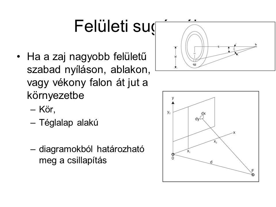 Felületi sugárzók Ha a zaj nagyobb felületű szabad nyíláson, ablakon, vagy vékony falon át jut a környezetbe –Kör, –Téglalap alakú –diagramokból határ