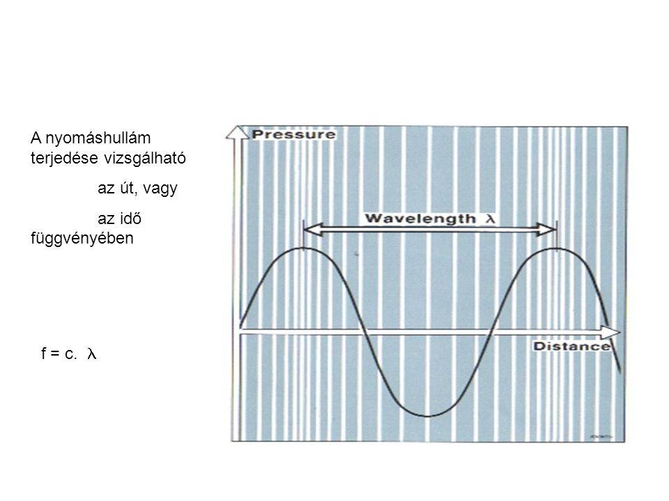 A nyomáshullám terjedése vizsgálható az út, vagy az idő függvényében f = c.