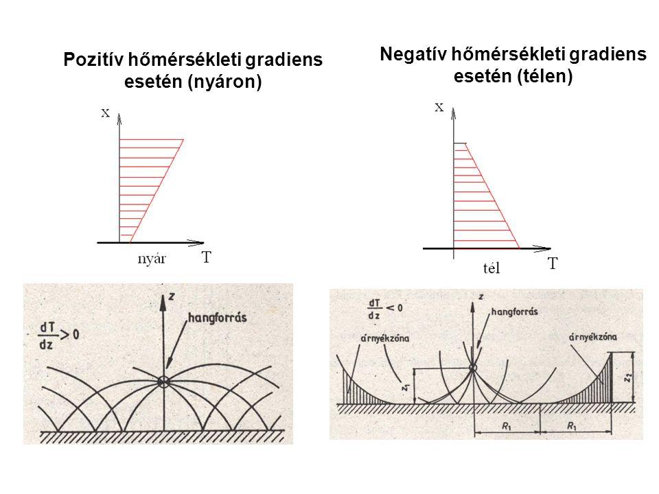 Pozitív hőmérsékleti gradiens esetén (nyáron) Negatív hőmérsékleti gradiens esetén (télen)