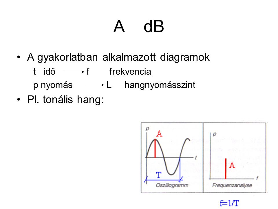 A dB A gyakorlatban alkalmazott diagramok t idő f frekvencia p nyomás L hangnyomásszint Pl. tonális hang: