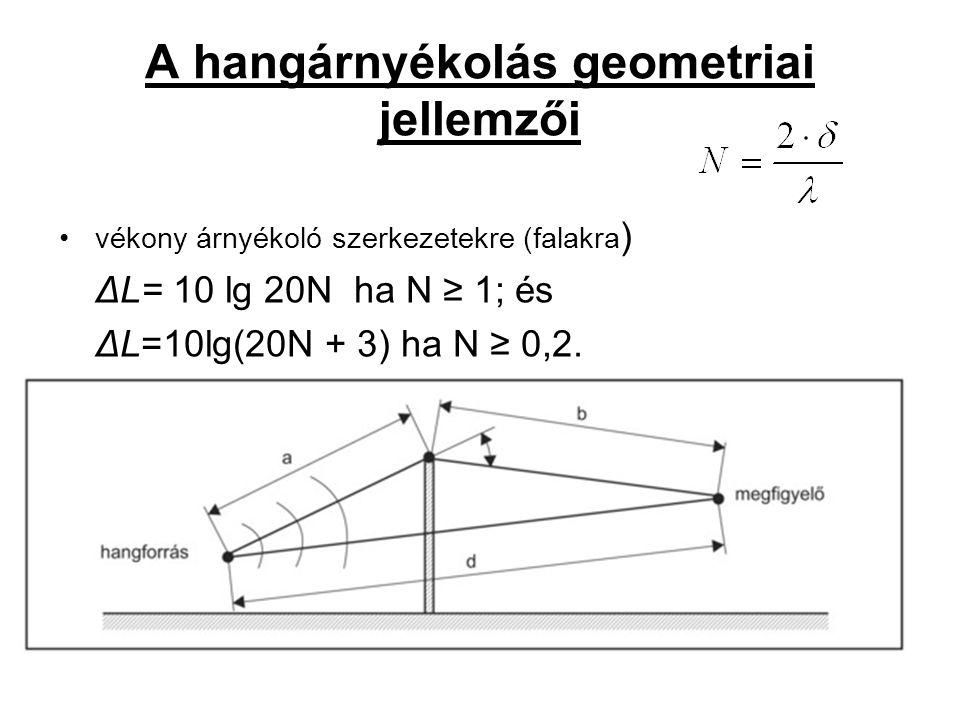 A hangárnyékolás geometriai jellemzői vékony árnyékoló szerkezetekre (falakra ) ΔL= 10 lg 20N ha N ≥ 1; és ΔL=10lg(20N + 3) ha N ≥ 0,2.