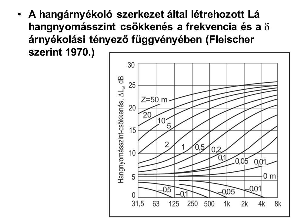 A hangárnyékoló szerkezet által létrehozott Lá hangnyomásszint csökkenés a frekvencia és a  árnyékolási tényező függvényében (Fleischer szerint 1970.