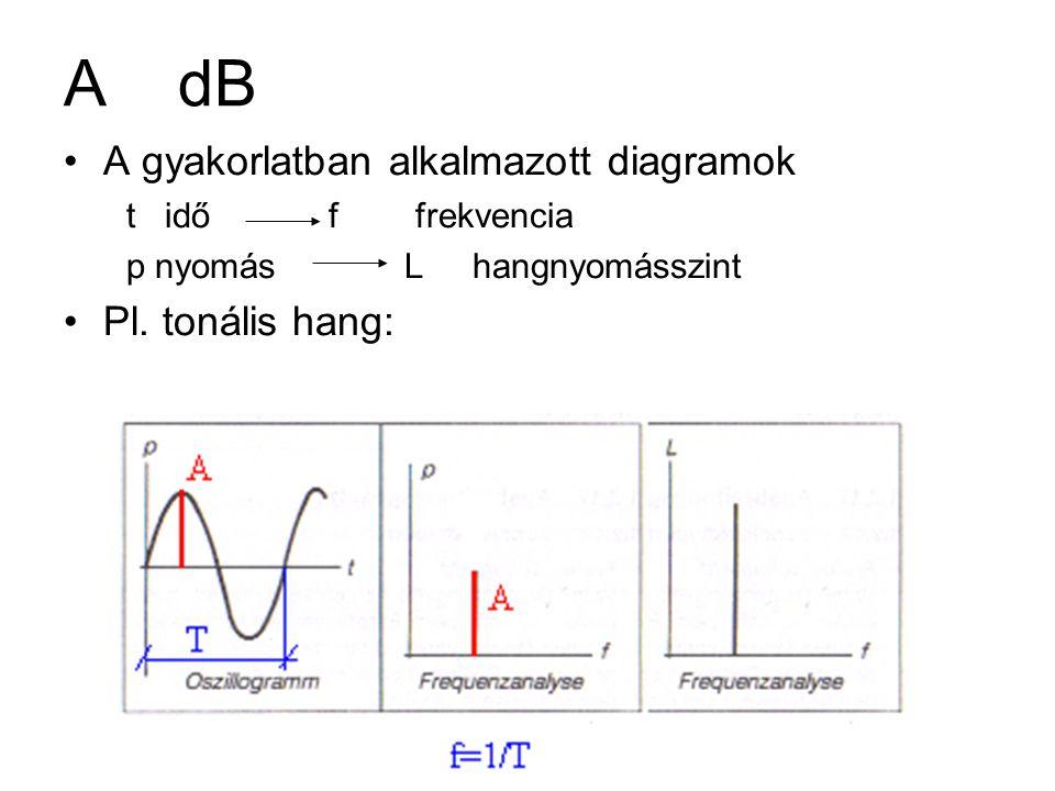 A szabadtéri terjedést befolyásoló tényezők A távolság csillapítása ( pont-, vonal- és síksugárzó esetén) Egyéb: –A levegő hangelnyelése (csillapítása) –A növényzet hatása Sűrűség Aljnövényzet Zajforrás magassága –Hangvisszaverődés Növelő hatás –Meteorológiai hatások Szél: vektorális összegződés, vertikális elhajlás a sebesség-gradiens miatt Hőmérséklet (gradiensek hatása) –A talaj hatása A talaj akusztikai hatása - hangelnyelése (beton-gyep) Távolság szerepe (a zajforrás közelében interferencia – távolabb szóródás) –Hangárnyékolás hatása (házak, fal, domborzat, stb.)