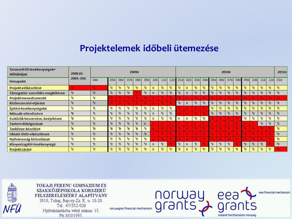 Eredmények I.Építési közbeszerzési eljárás és építési tevékenység: 2010.