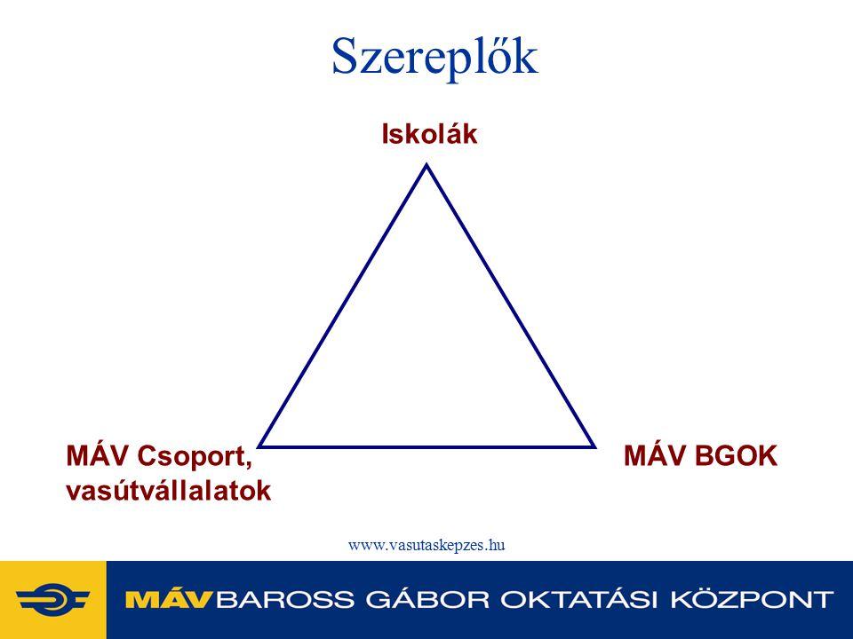 www.vasutaskepzes.hu Szereplők Iskolák MÁV Csoport, vasútvállalatok MÁV BGOK