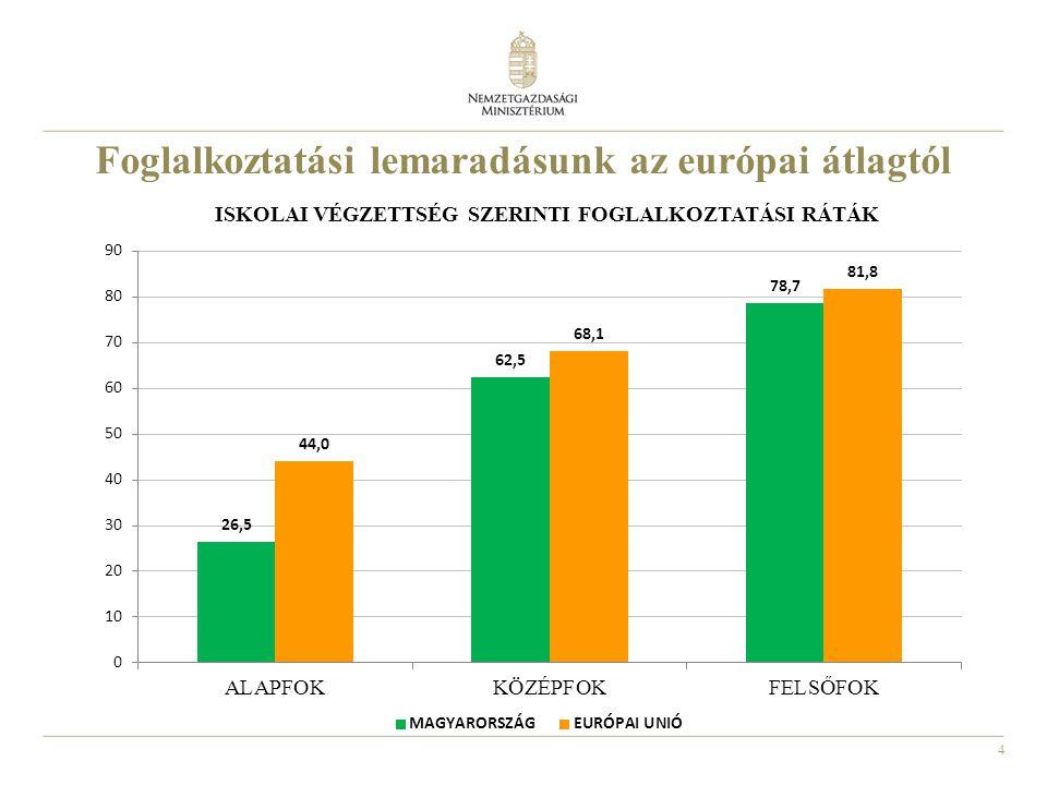 4 Foglalkoztatási lemaradásunk az európai átlagtól