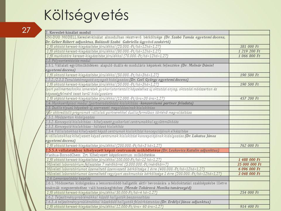 27 2.Kereslet-kínálat modul UNI-DUO MODELL Kereslet-kínálat almodulban résztvevő bérköltsége (Dr.