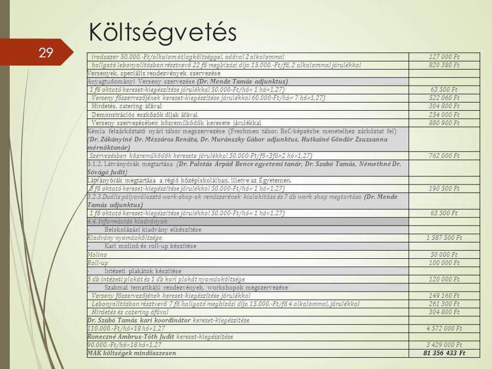 29 irodaszer 50.000.-Ft/alkalom átlagköltséggel, adóval 2 alkalommal127 000 Ft hallgató lebonyolításban résztvevő 22 fő megbízási díja 15.000.-Ft/fő, 2 alkalommal járulékkal820 380 Ft Versenyek, speciális rendezvények szervezése Anyagtudományi Verseny szervezése (Dr.