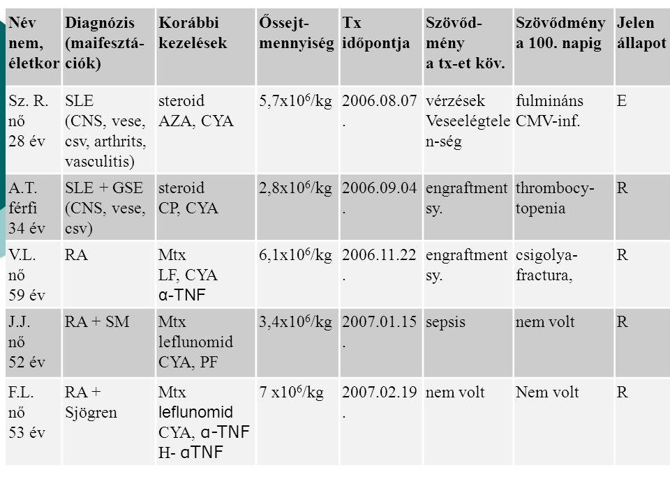 Név nem, életkor Diagnózis (maifesztá- ciók) Korábbi kezelések Őssejt- mennyiség Tx időpontja Szövőd- mény a tx-et köv. Szövődmény a 100. napig Jelen