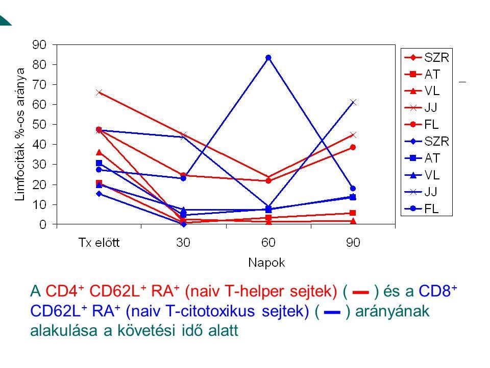 A CD4 + CD62L + RA + (naiv T-helper sejtek) ( ▬ ) és a CD8 + CD62L + RA + (naiv T-citotoxikus sejtek) ( ▬ ) arányának alakulása a követési idő alatt